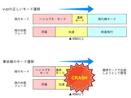 図1. V-22の飛行モード遷移